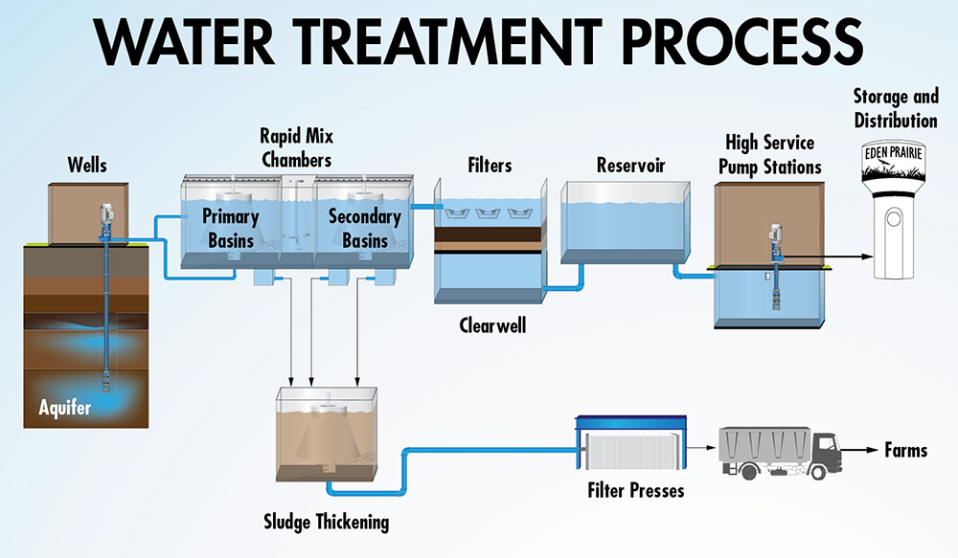 Eden Prairie Water Treatment Process