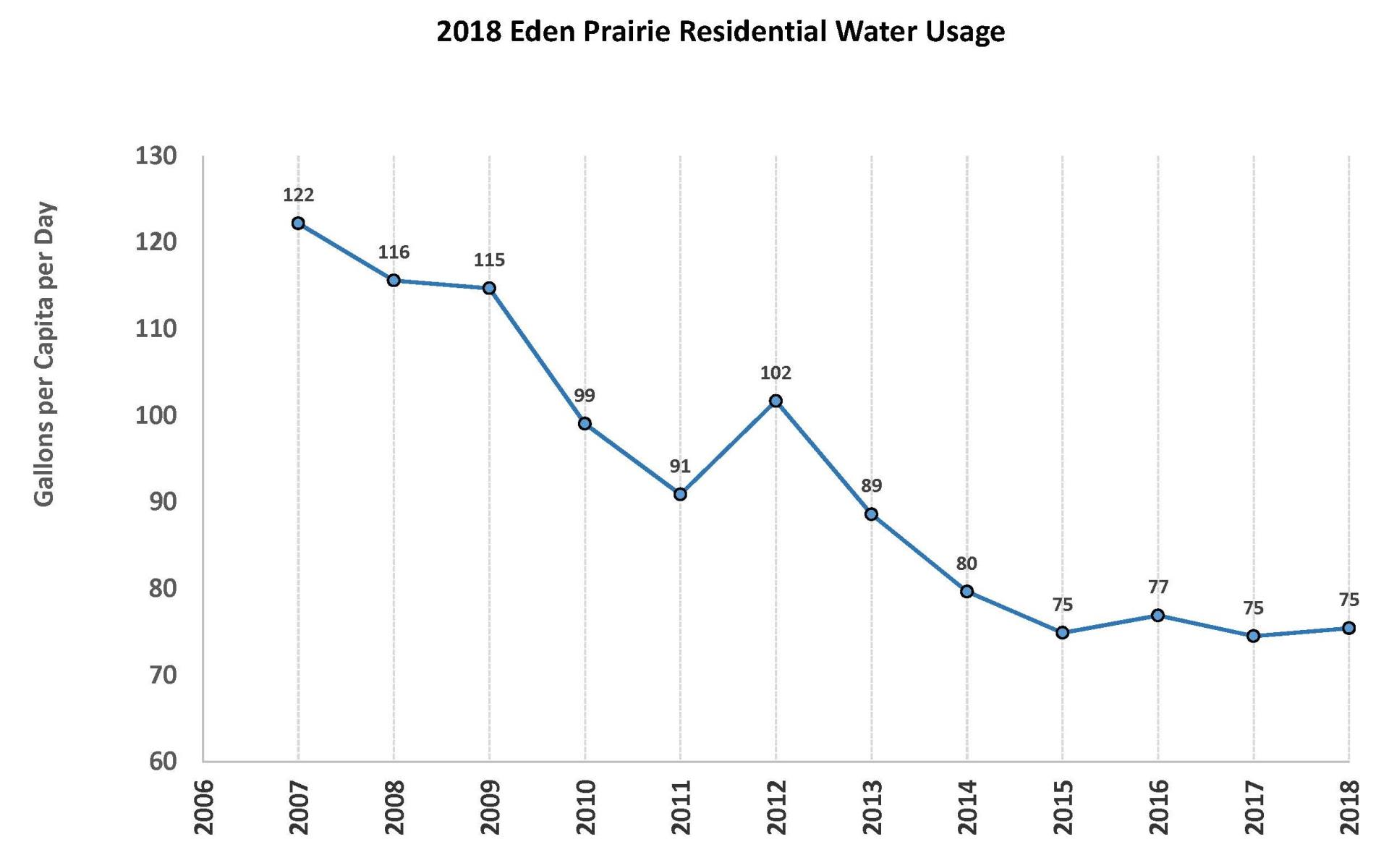 2018 Residential Water Usage