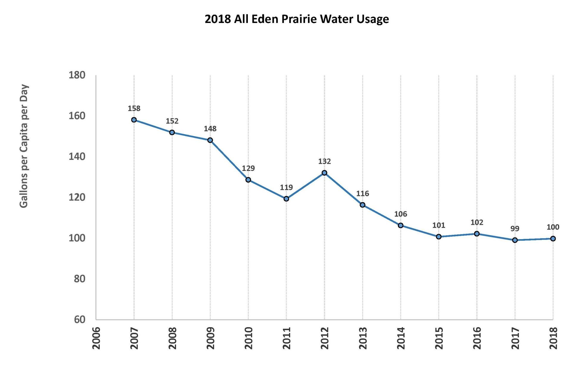 2018 All Water Usage
